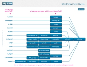 wordpress template  flow